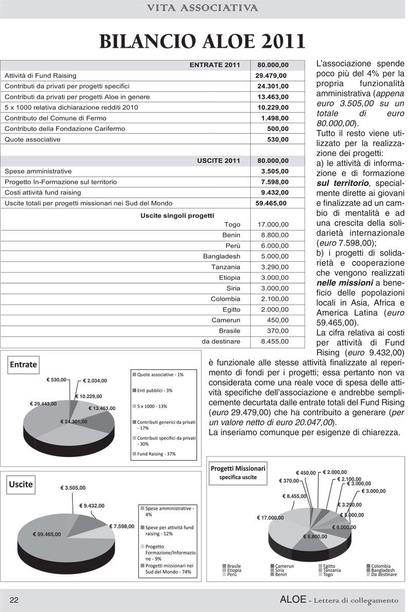 bilancioaloe2011